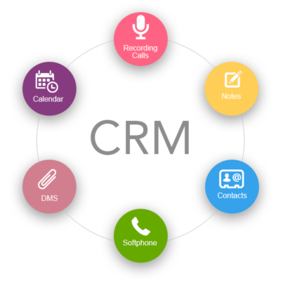 Gordon Tang discusses the beauty of CRM systems